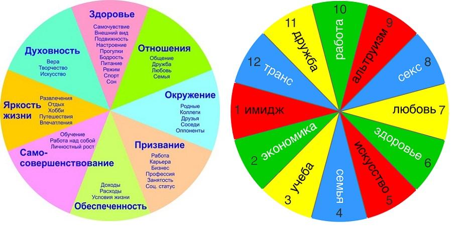 колесо ресурсов